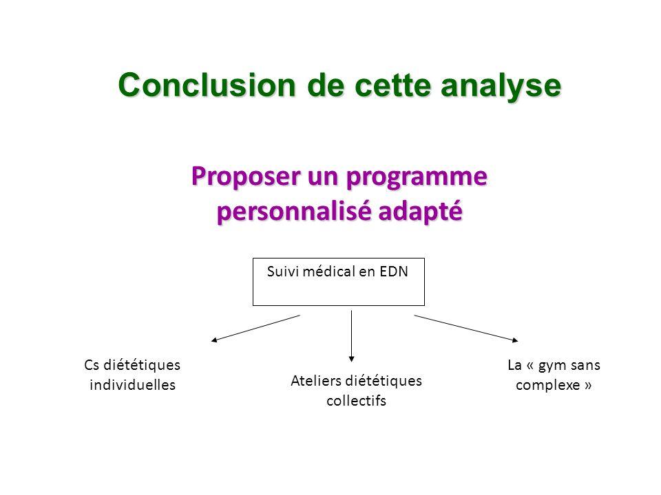 Conclusion de cette analyse Proposer un programme personnalisé adapté Suivi médical en EDN Cs diététiques individuelles Ateliers diététiques collectif