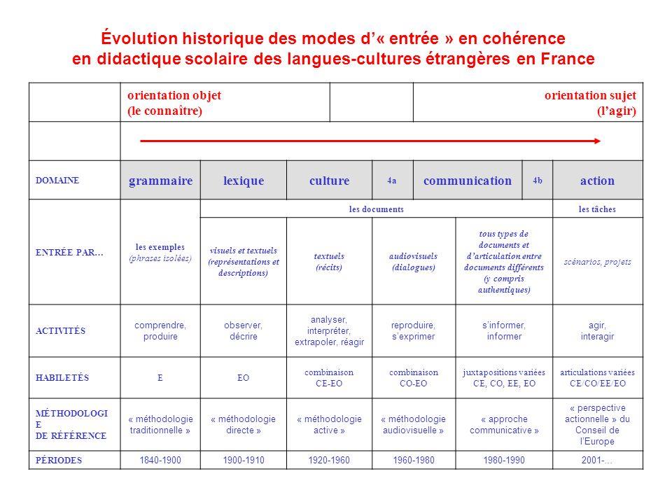 Évolution historique des modes d« entrée » en cohérence en didactique scolaire des langues-cultures étrangères en France orientation objet (le connaît