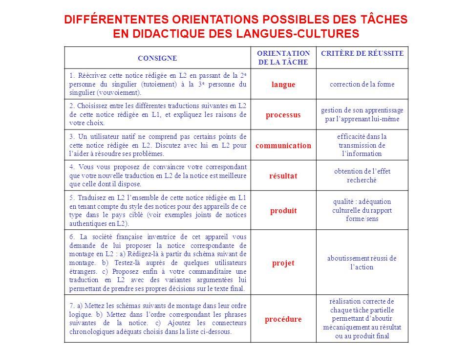 DIFFÉRENTENTES ORIENTATIONS POSSIBLES DES TÂCHES EN DIDACTIQUE DES LANGUES-CULTURES CONSIGNE ORIENTATION DE LA TÂCHE CRITÈRE DE RÉUSSITE 1.