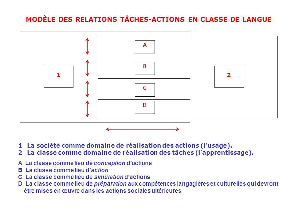 MODÈLE DES RELATIONS TÂCHES-ACTIONS EN CLASSE DE LANGUE A B C D 12 1La société comme domaine de réalisation des actions (lusage). 2La classe comme dom