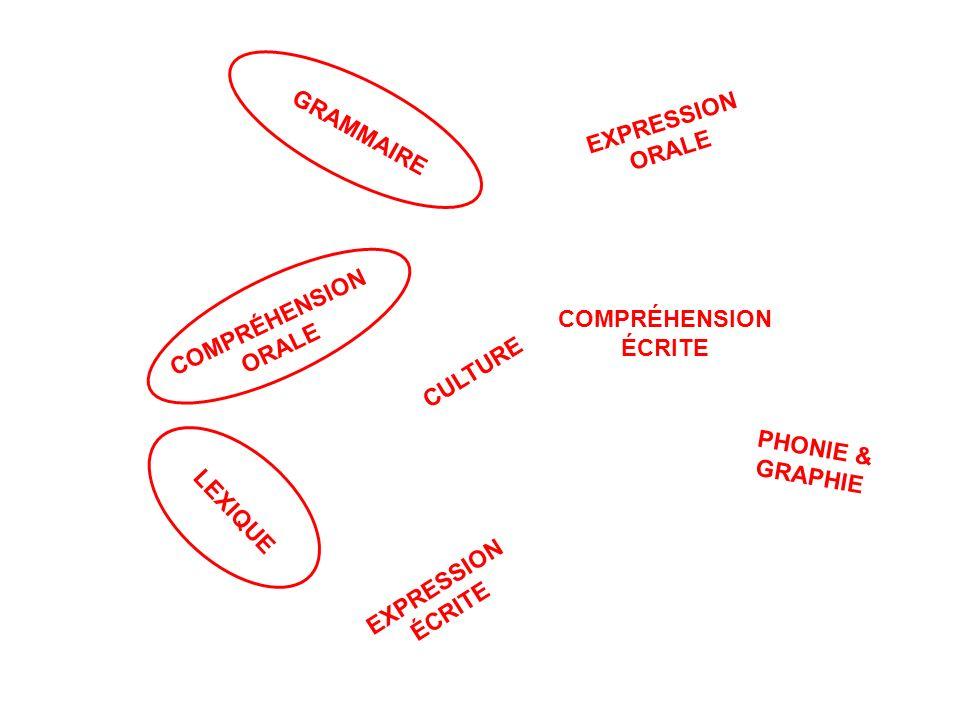 LEXIQUE CULTURE GRAMMAIRE COMPRÉHENSION ORALE COMPRÉHENSION ÉCRITE PHONIE & GRAPHIE EXPRESSION ÉCRITE EXPRESSION ORALE