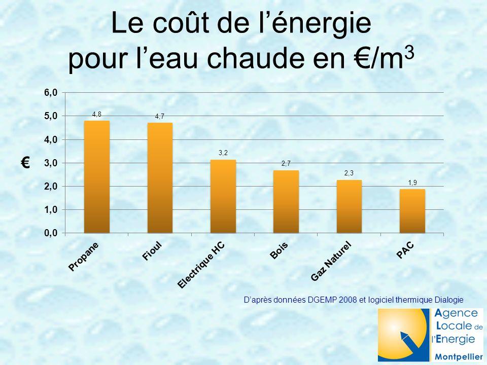 Le coût de lénergie pour leau chaude en /m 3 Daprès données DGEMP 2008 et logiciel thermique Dialogie