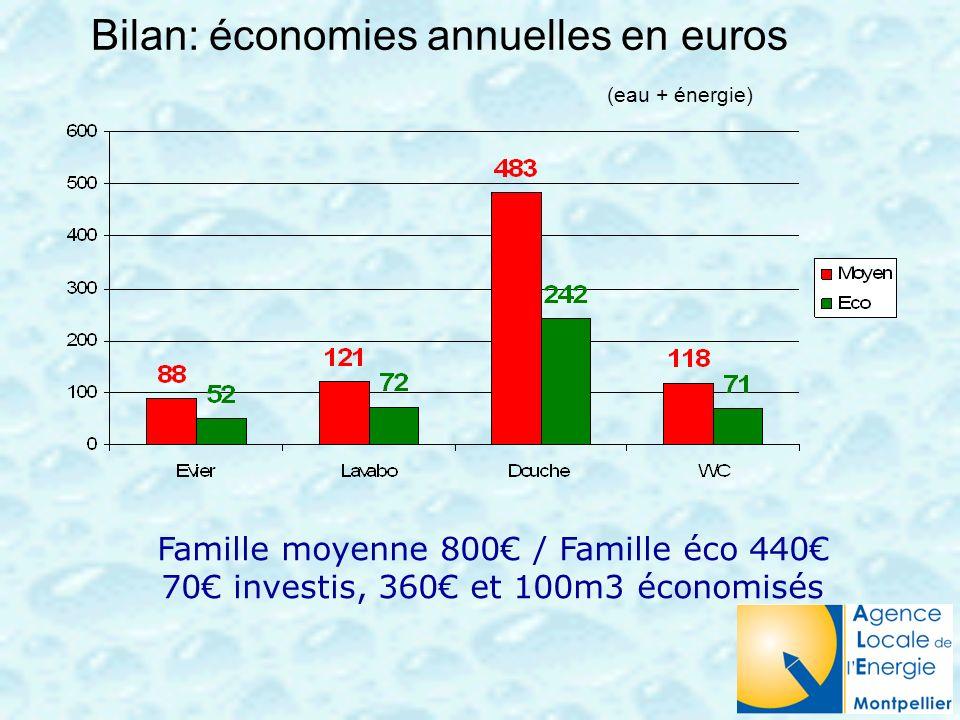 Bilan: économies annuelles en euros (eau + énergie) Famille moyenne 800 / Famille éco 440 70 investis, 360 et 100m3 économisés