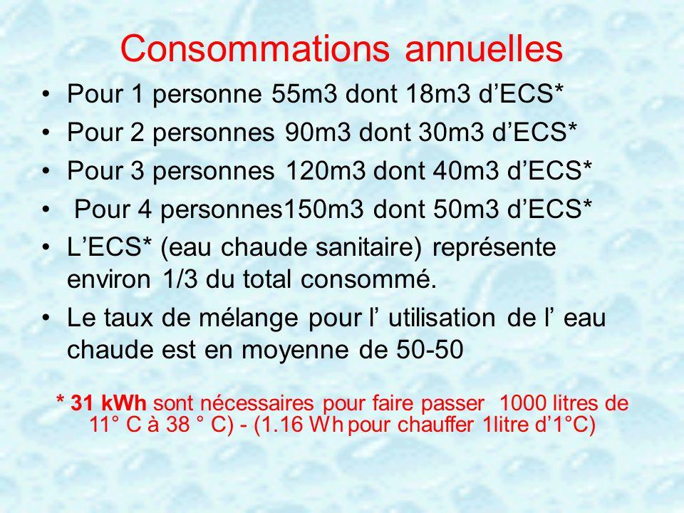 Consommations annuelles Pour 1 personne 55m3 dont 18m3 dECS* Pour 2 personnes 90m3 dont 30m3 dECS* Pour 3 personnes 120m3 dont 40m3 dECS* Pour 4 perso