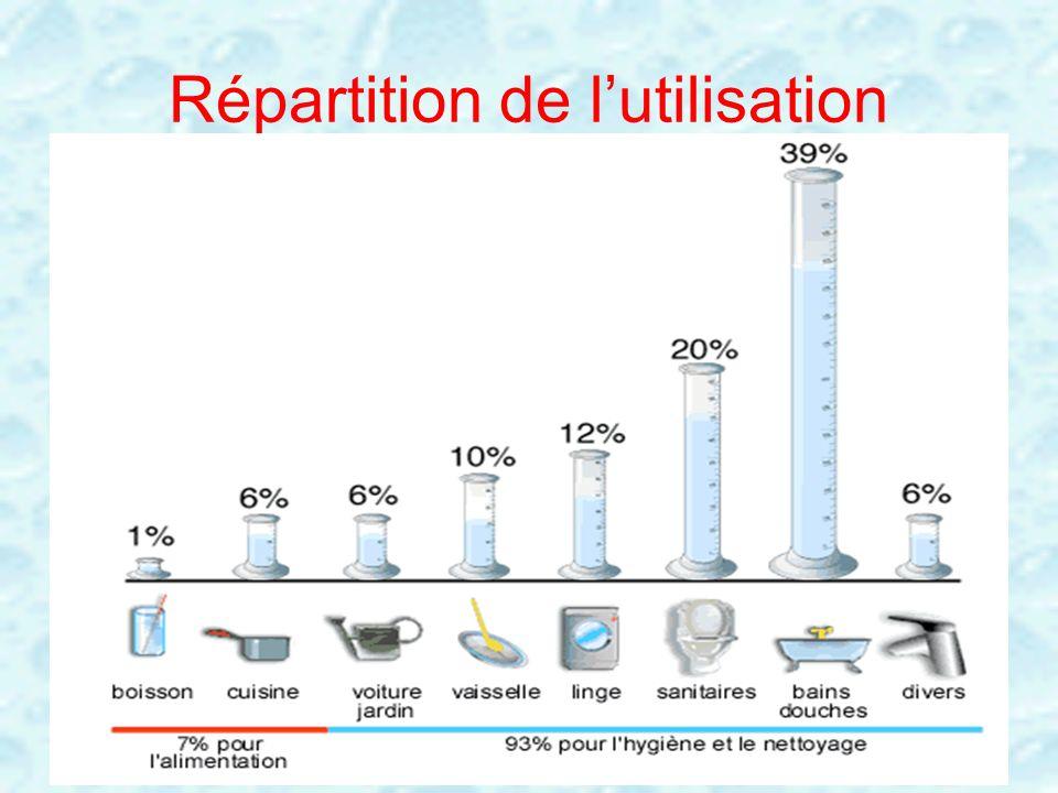 Répartition de lutilisation Hygiène (douche bain robinet) 39% Wc 20% Cuisine 6% vaisselle 10% Linge 12% Lavage voiture, jardin 6% Boisson1% Autres 6%.
