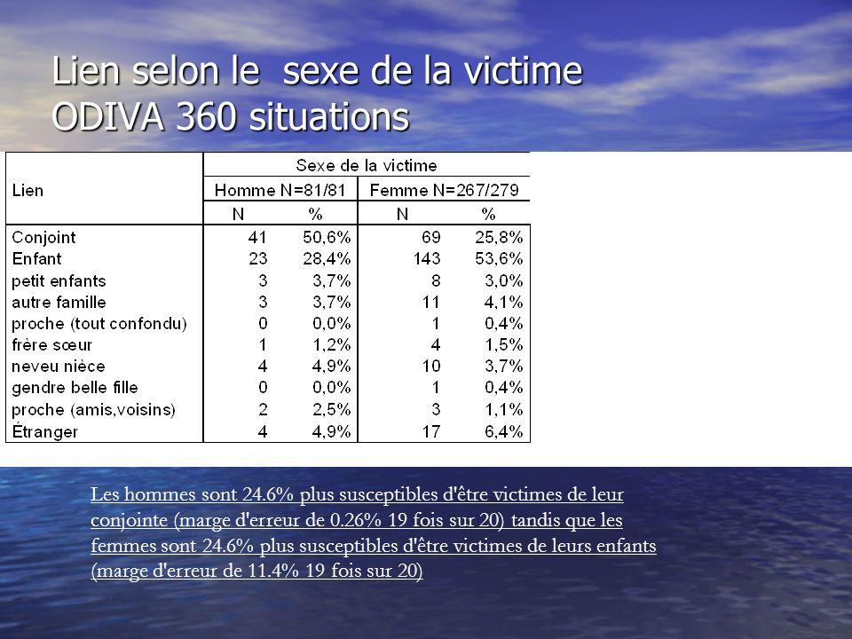État civil selon le sexe de la victime ODIVA 360