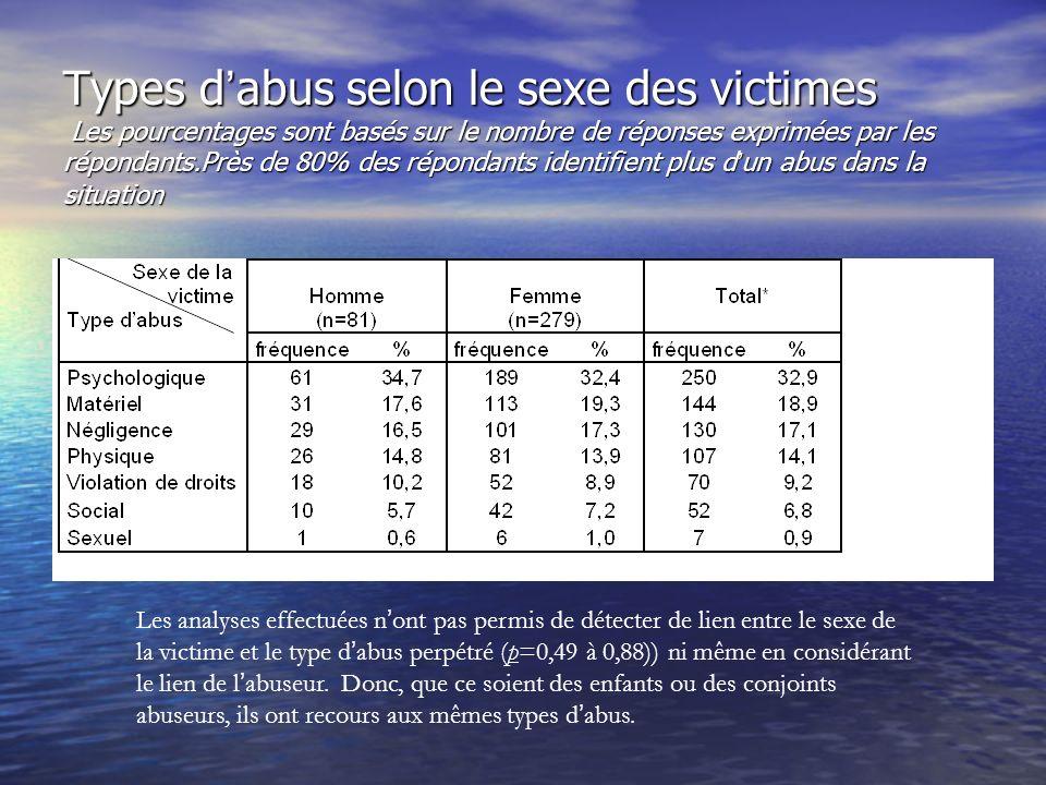 Lien selon le sexe de la victime ODIVA 360 situations Les hommes sont 24.6% plus susceptibles d être victimes de leur conjointe (marge d erreur de 0.26% 19 fois sur 20) tandis que les femmes sont 24.6% plus susceptibles d être victimes de leurs enfants (marge d erreur de 11.4% 19 fois sur 20)