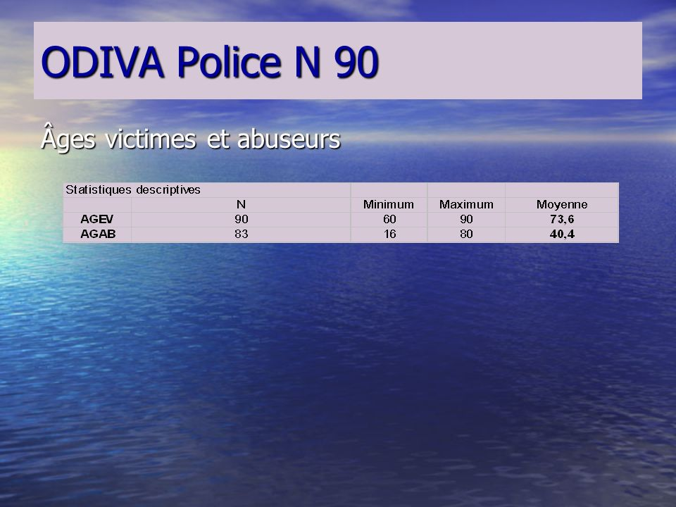 ODIVA Police N 90 Sexes des victimes