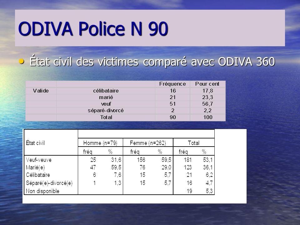 ODIVA Police N 90 Âges victimes et abuseurs
