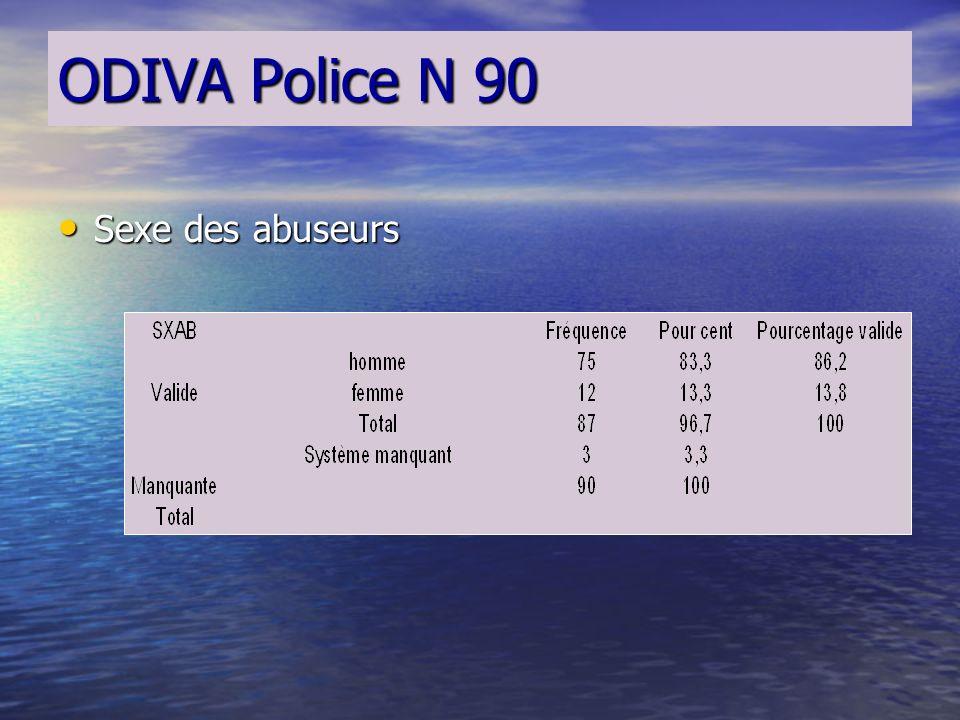 ODIVA Police N 90 État civil des victimes comparé avec ODIVA 360 État civil des victimes comparé avec ODIVA 360