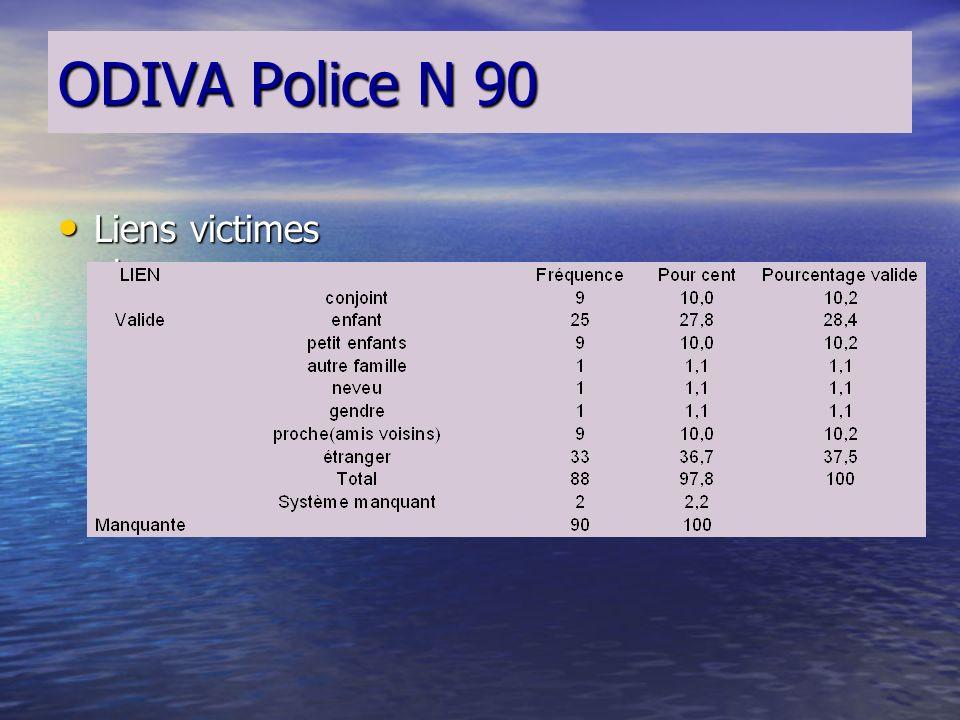 ODIVA Police N 90 Sexe des abuseurs Sexe des abuseurs