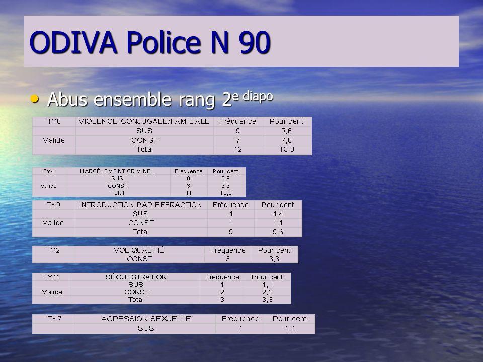 ODIVA Police N 90 Abus ensemble rang 1 ère diapo Abus ensemble rang 1 ère diapo