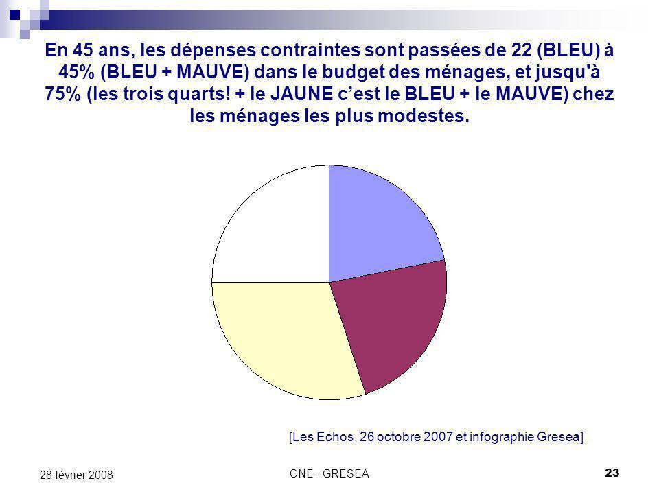 CNE - GRESEA23 28 février 2008 En 45 ans, les dépenses contraintes sont passées de 22 (BLEU) à 45% (BLEU + MAUVE) dans le budget des ménages, et jusqu à 75% (les trois quarts.