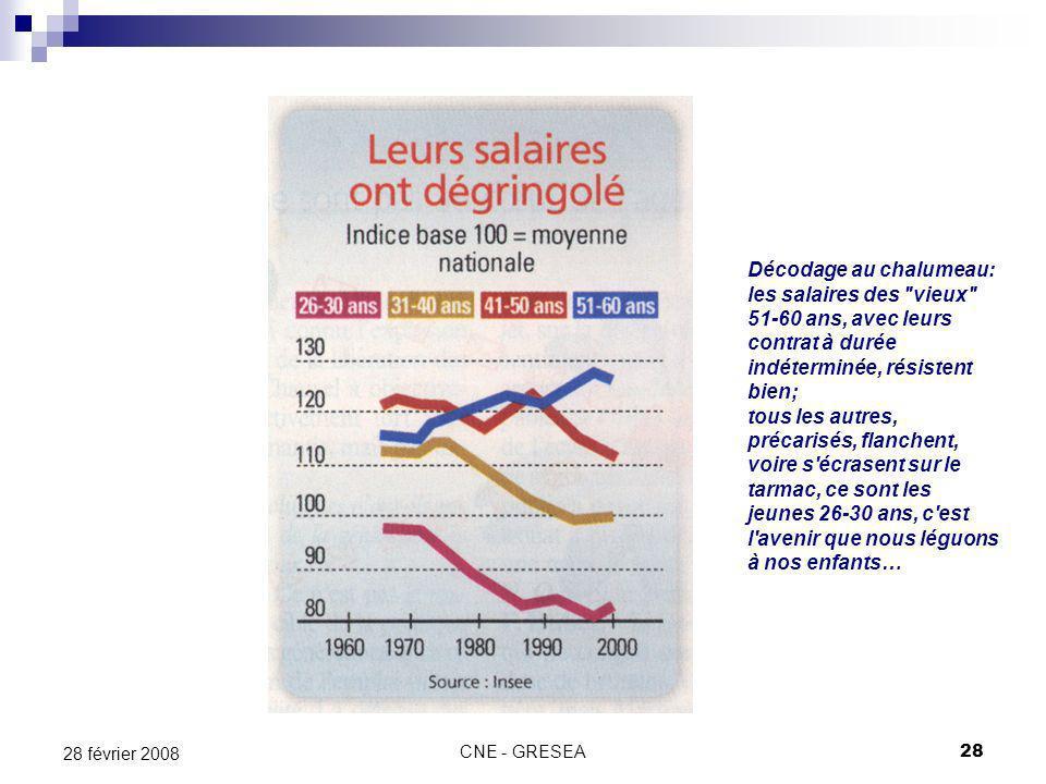 CNE - GRESEA28 28 février 2008 Décodage au chalumeau: les salaires des