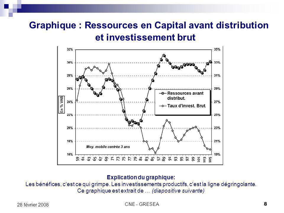 CNE - GRESEA8 28 février 2008 Graphique : Ressources en Capital avant distribution et investissement brut Explication du graphique: Les bénéfices, c est ce qui grimpe.