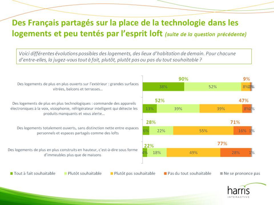 Des Français partagés sur la place de la technologie dans les logements et peu tentés par lesprit loft (suite de la question précédente) Voici différentes évolutions possibles des logements, des lieux dhabitation de demain.