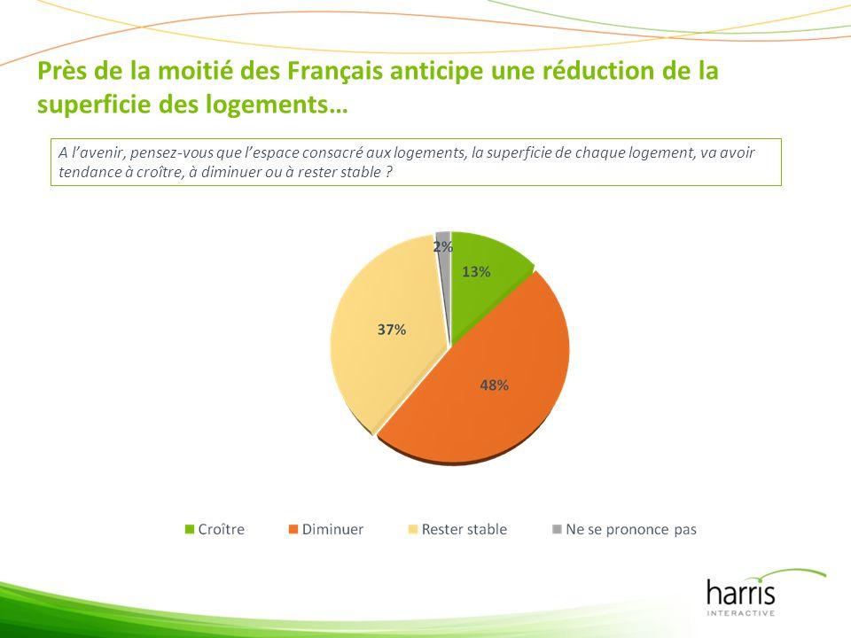 Près de la moitié des Français anticipe une réduction de la superficie des logements… A lavenir, pensez-vous que lespace consacré aux logements, la superficie de chaque logement, va avoir tendance à croître, à diminuer ou à rester stable