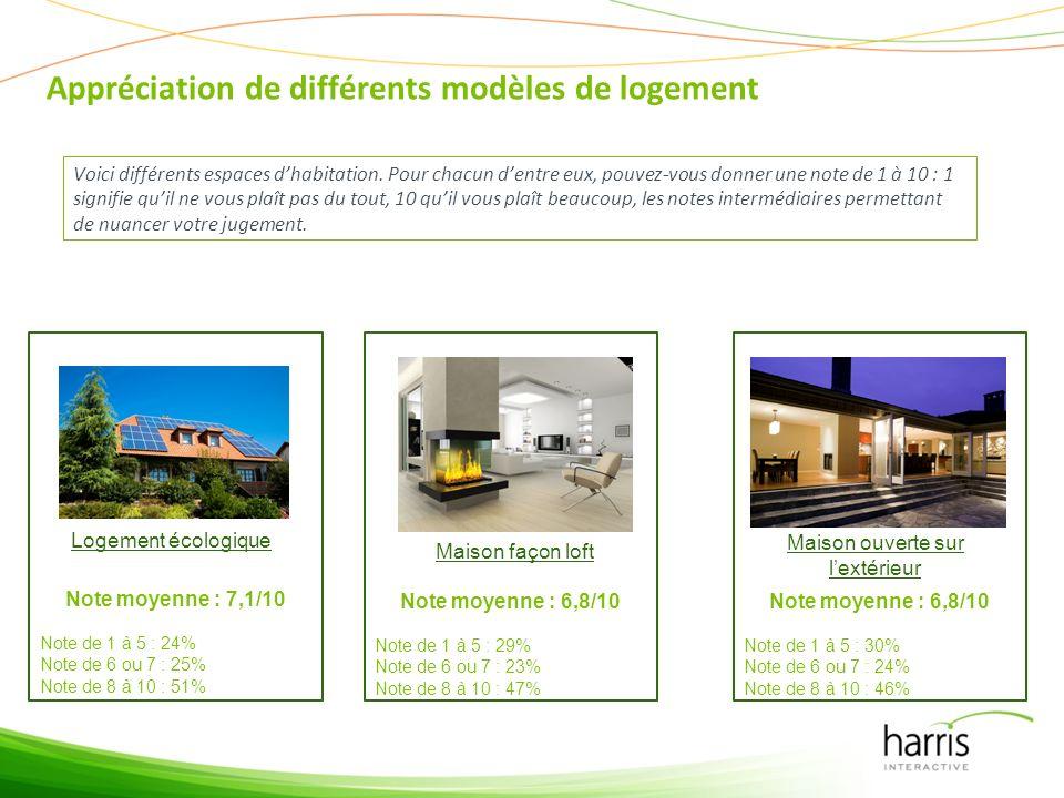 Appréciation de différents modèles de logement Voici différents espaces dhabitation.
