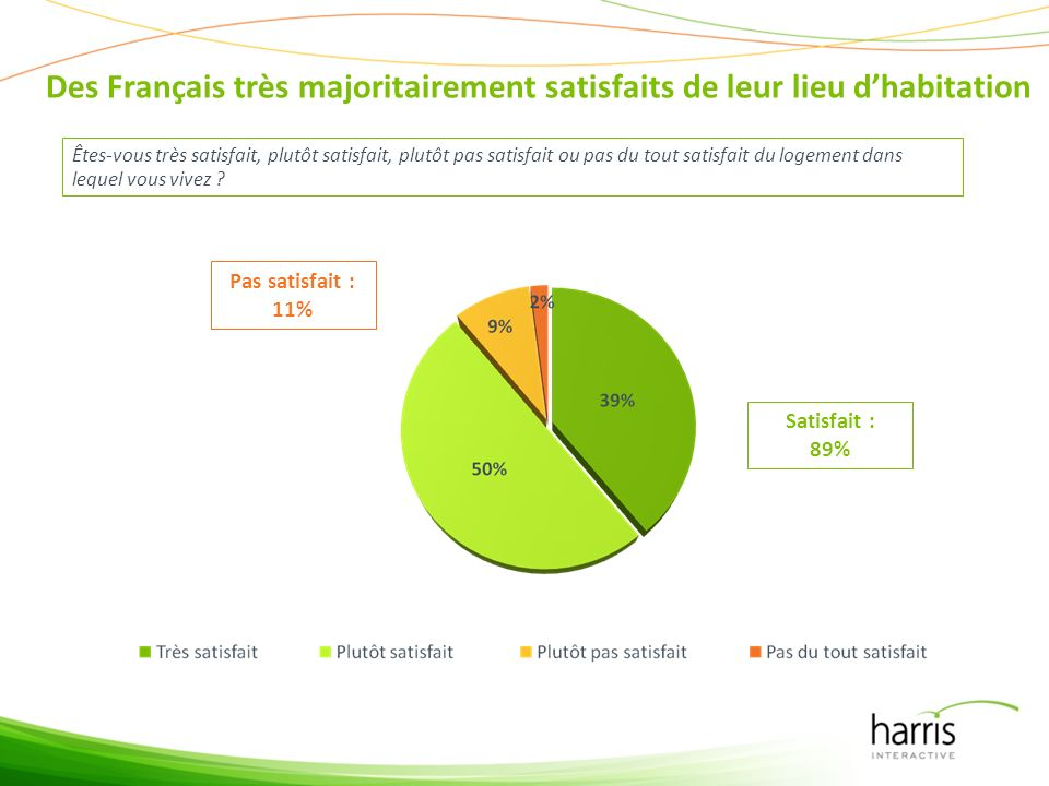 Des Français très majoritairement satisfaits de leur lieu dhabitation Êtes-vous très satisfait, plutôt satisfait, plutôt pas satisfait ou pas du tout satisfait du logement dans lequel vous vivez .
