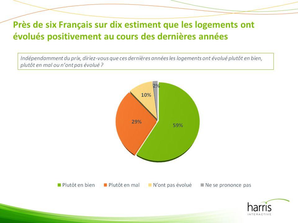 Près de six Français sur dix estiment que les logements ont évolués positivement au cours des dernières années Indépendamment du prix, diriez-vous que ces dernières années les logements ont évolué plutôt en bien, plutôt en mal ou nont pas évolué