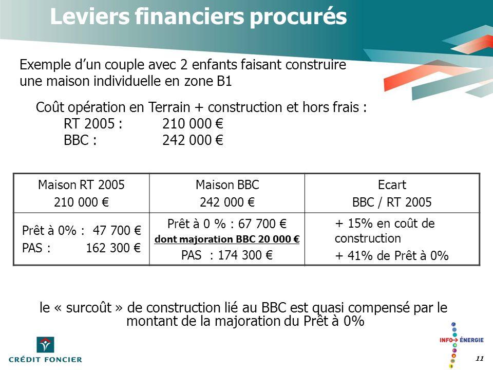 11 Leviers financiers procurés Exemple dun couple avec 2 enfants faisant construire une maison individuelle en zone B1 Maison RT 2005 210 000 Maison B