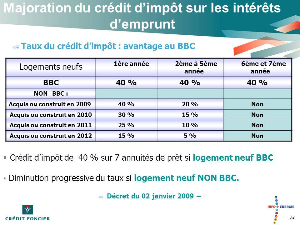 Majoration du crédit dimpôt sur les intérêts demprunt 14 Taux du crédit dimpôt : avantage au BBC Logements neufs 1ère année2ème à 5ème année 6ème et 7