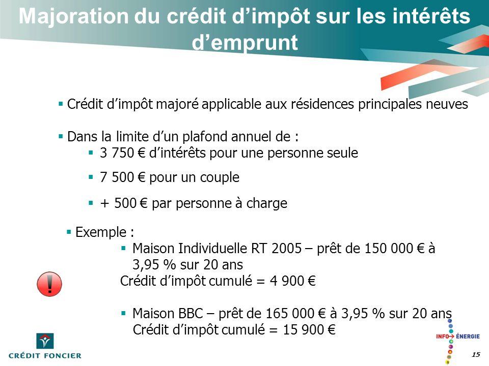 15 Majoration du crédit dimpôt sur les intérêts demprunt Crédit dimpôt majoré applicable aux résidences principales neuves Dans la limite dun plafond