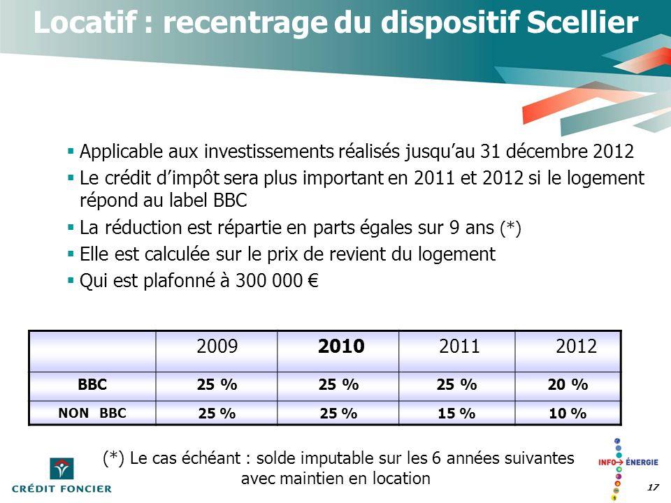 17 2009201020112012 BBC25 % 20 % NON BBC 25 % 15 %10 % Locatif : recentrage du dispositif Scellier Applicable aux investissements réalisés jusquau 31