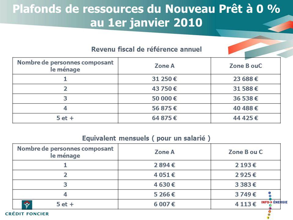 Plafonds de ressources du Nouveau Prêt à 0 % au 1er janvier 2010 Revenu fiscal de référence annuel Nombre de personnes composant le ménage Zone AZone