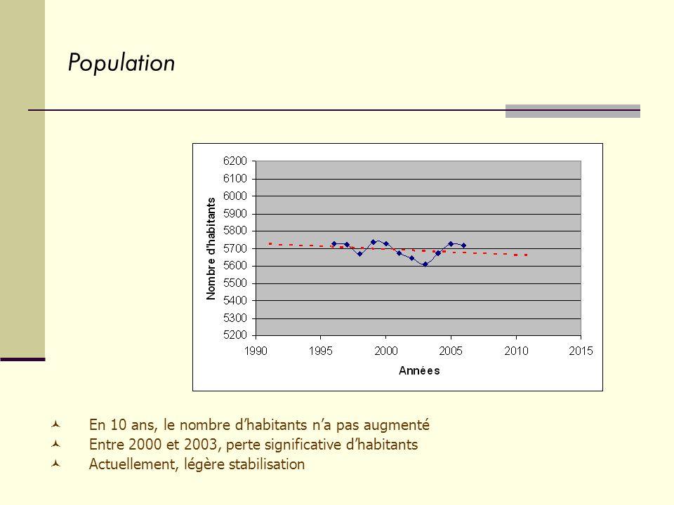 En 10 ans, le nombre dhabitants na pas augmenté Entre 2000 et 2003, perte significative dhabitants Actuellement, légère stabilisation Population