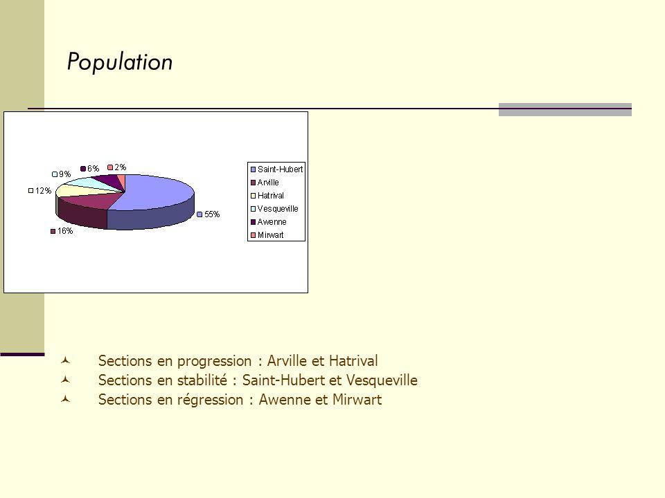 Sections en progression : Arville et Hatrival Sections en stabilité : Saint-Hubert et Vesqueville Sections en régression : Awenne et Mirwart Populatio