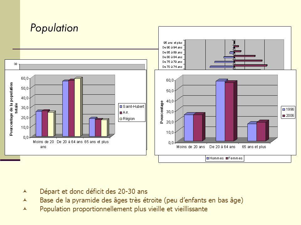 Départ et donc déficit des 20-30 ans Base de la pyramide des âges très étroite (peu denfants en bas âge) Population proportionnellement plus vieille et vieillissante