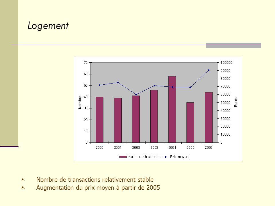 Logement Nombre de transactions relativement stable Augmentation du prix moyen à partir de 2005