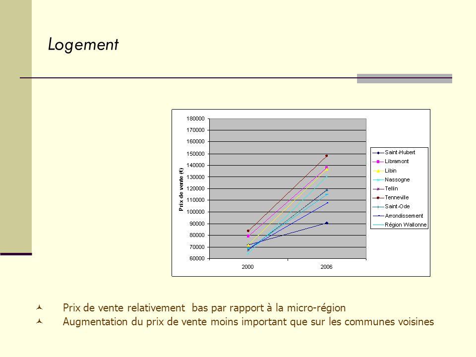 Logement Prix de vente relativement bas par rapport à la micro-région Augmentation du prix de vente moins important que sur les communes voisines