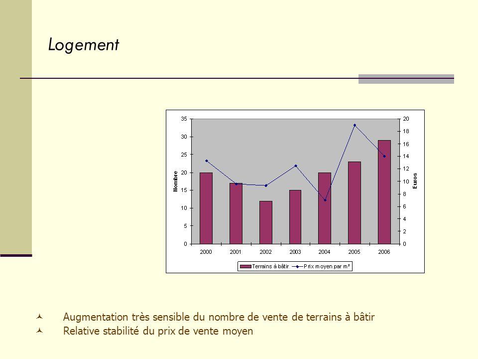 Logement Augmentation très sensible du nombre de vente de terrains à bâtir Relative stabilité du prix de vente moyen