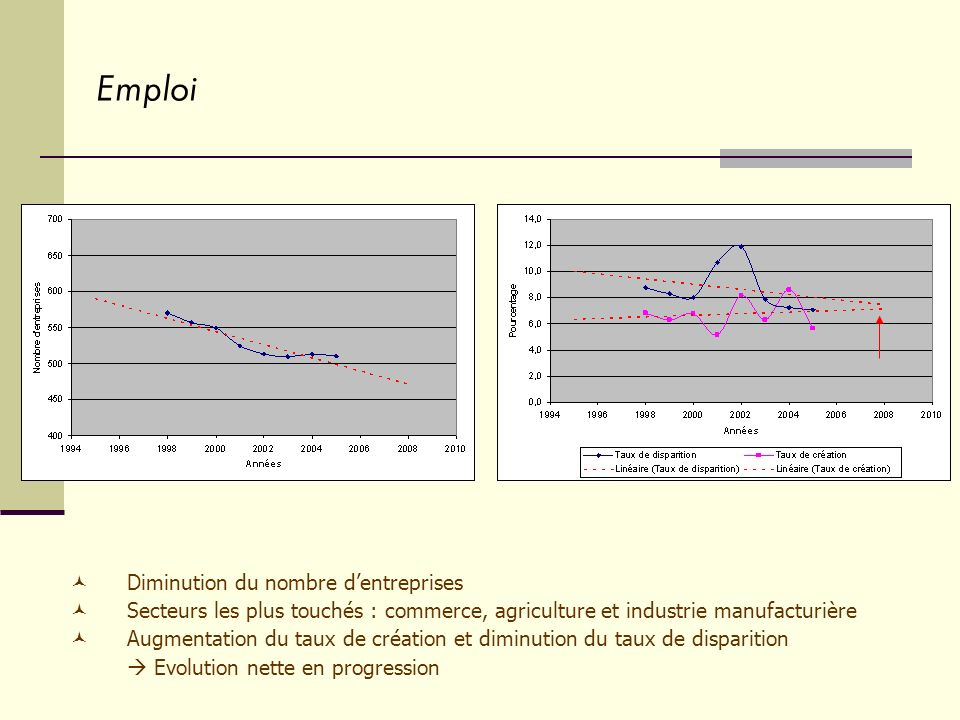 Emploi Diminution du nombre dentreprises Secteurs les plus touchés : commerce, agriculture et industrie manufacturière Augmentation du taux de création et diminution du taux de disparition Evolution nette en progression