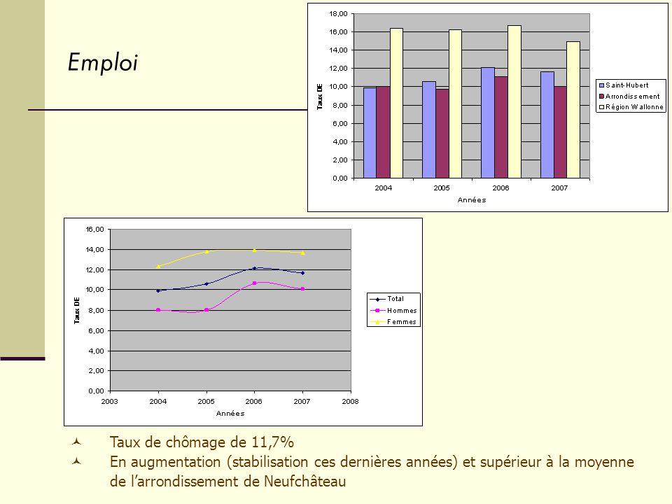 Emploi Taux de chômage de 11,7% En augmentation (stabilisation ces dernières années) et supérieur à la moyenne de larrondissement de Neufchâteau