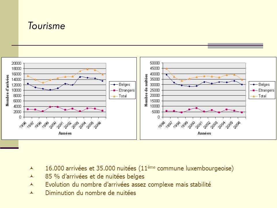 Tourisme 16.000 arrivées et 35.000 nuitées (11 ème commune luxembourgeoise) 85 % darrivées et de nuitées belges Evolution du nombre darrivées assez complexe mais stabilité Diminution du nombre de nuitées