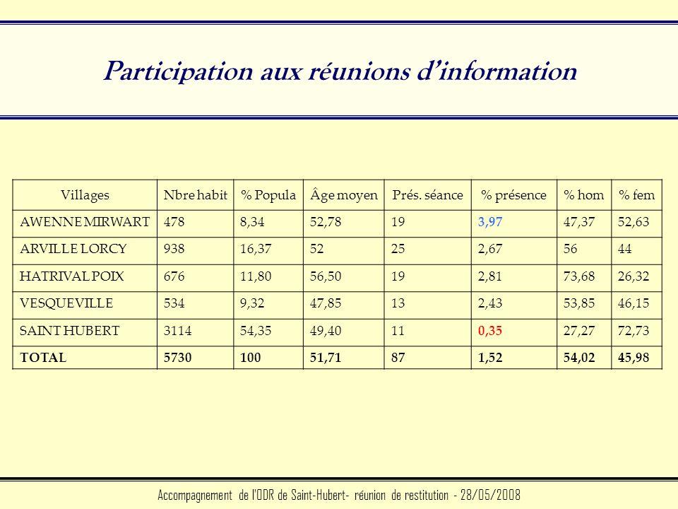 Participation aux réunions dinformation Accompagnement de l ODR de Saint-Hubert- réunion de restitution - 28/05/2008 VillagesNbre habit% PopulaÂge moyenPrés.