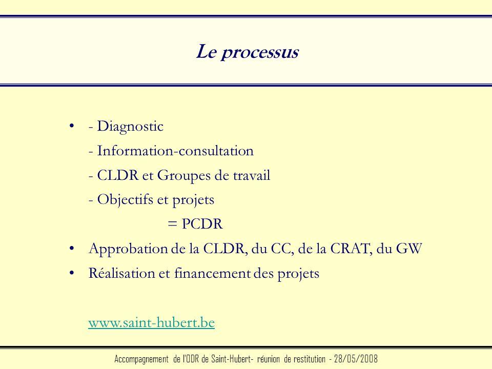 Le processus Accompagnement de l ODR de Saint-Hubert- réunion de restitution - 28/05/2008 - Diagnostic - Information-consultation - CLDR et Groupes de travail - Objectifs et projets = PCDR Approbation de la CLDR, du CC, de la CRAT, du GW Réalisation et financement des projets www.saint-hubert.be www.saint-hubert.be