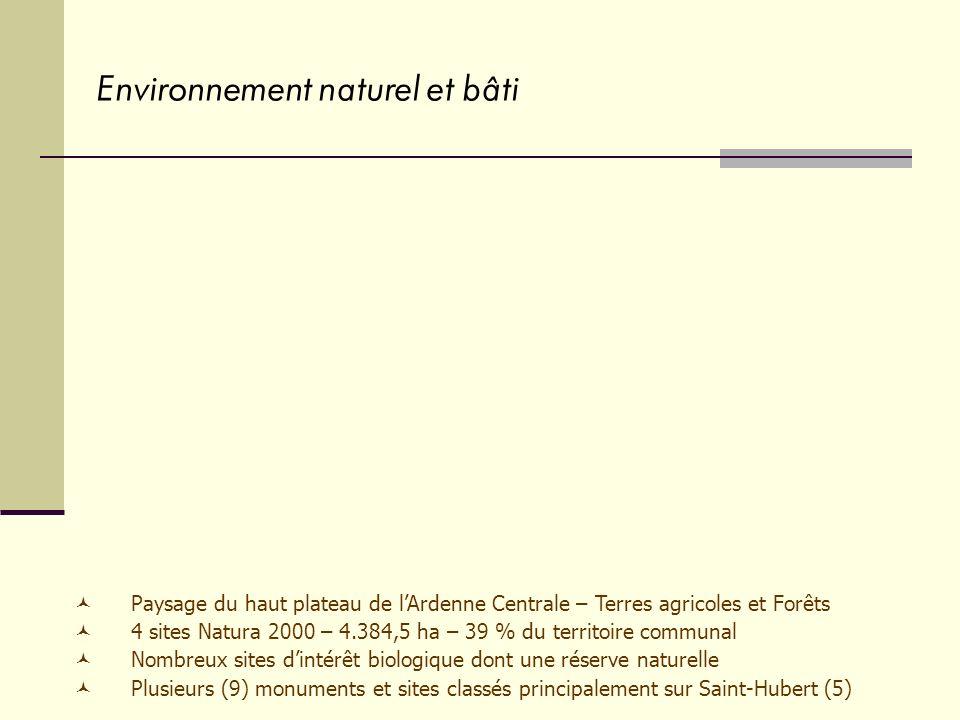 Paysage du haut plateau de lArdenne Centrale – Terres agricoles et Forêts 4 sites Natura 2000 – 4.384,5 ha – 39 % du territoire communal Nombreux sites dintérêt biologique dont une réserve naturelle Plusieurs (9) monuments et sites classés principalement sur Saint-Hubert (5) Environnement naturel et bâti