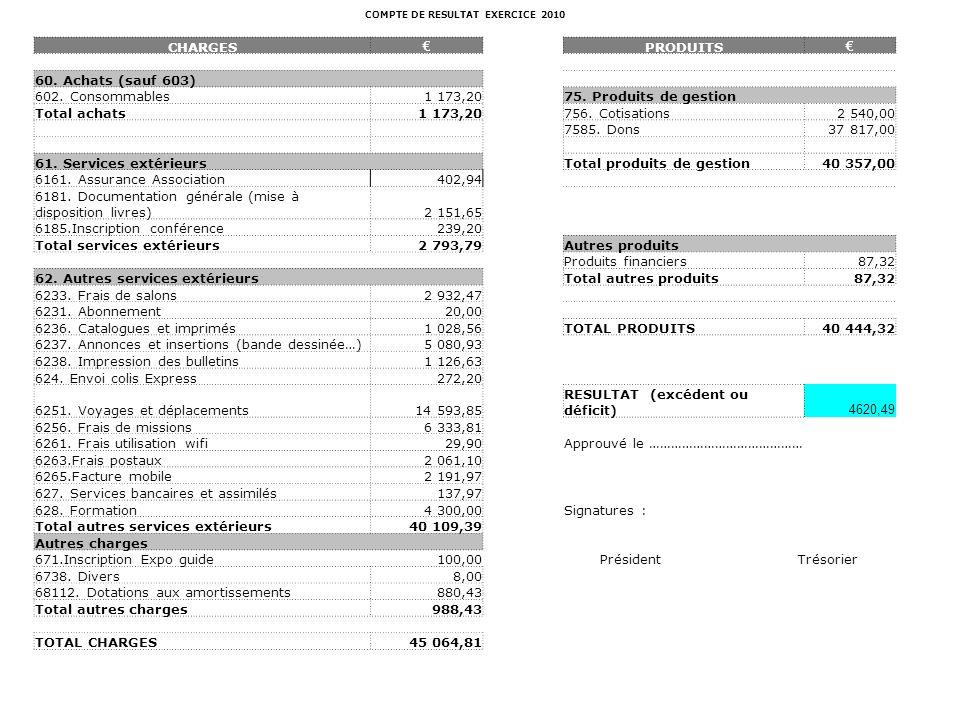 COMPTE DE RESULTAT EXERCICE 2010 CHARGES PRODUITS 60. Achats (sauf 603) 602. Consommables1 173,2075. Produits de gestion Total achats1 173,20756. Coti