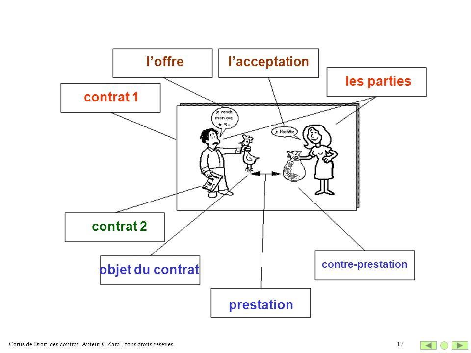les parties contrat 1 contrat 2 objet du contrat prestation contre-prestation loffre lacceptation 17Corus de Droit des contrat- Auteur G.Zara, tous dr