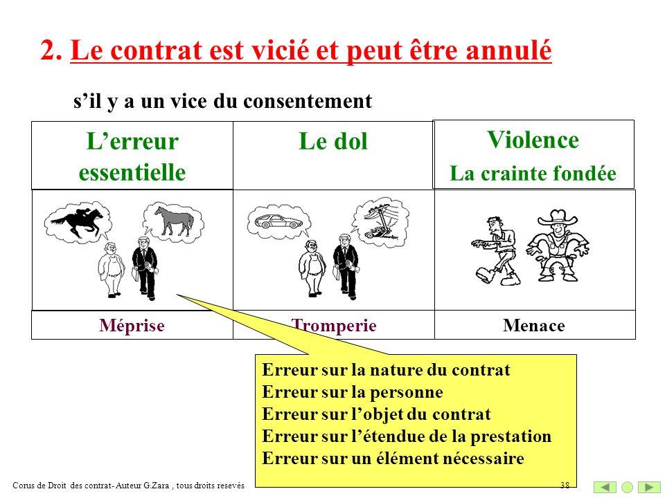 2. Le contrat est vicié et peut être annulé sil y a un vice du consentement Méprise Lerreur essentielle Tromperie Le dol Menace Violence La crainte fo