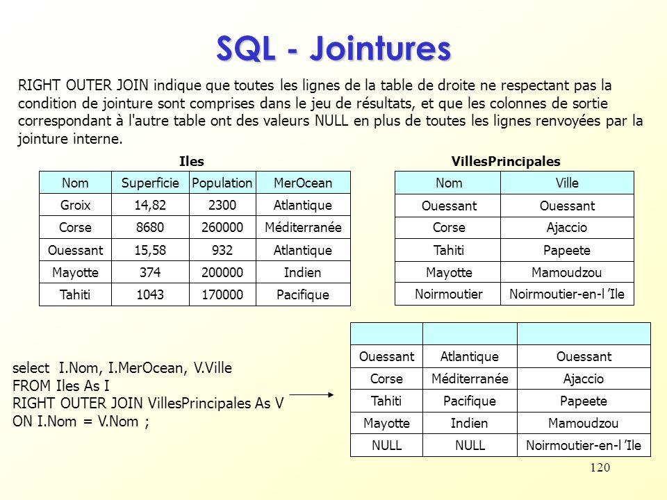 120 SQL - Jointures RIGHT OUTER JOIN indique que toutes les lignes de la table de droite ne respectant pas la condition de jointure sont comprises dan