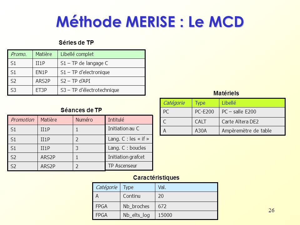 26 Méthode MERISE : Le MCD S3 – TP délectrotechniqueET3PS3 S2 – TP dAPIARS2PS2 S1 – TP delectroniqueEN1PS1 S1 – TP de langage CII1PS1 Libellé completM