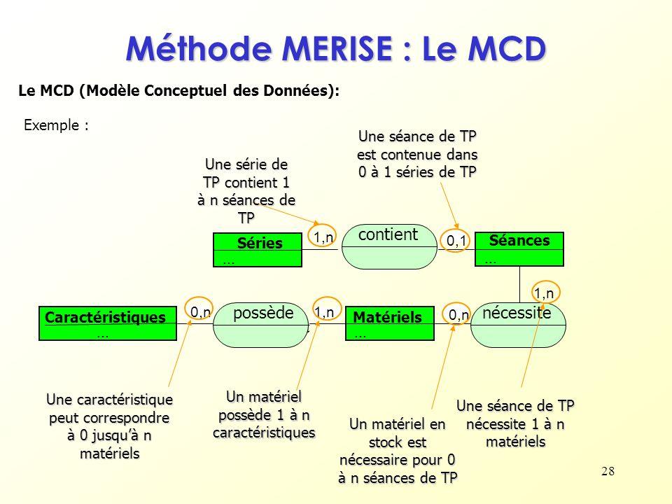 28 Le MCD (Modèle Conceptuel des Données): Exemple : Matériels... Caractéristiques... possèdent 1,n 0,n Un matériel en stock est nécessaire pour 0 à n