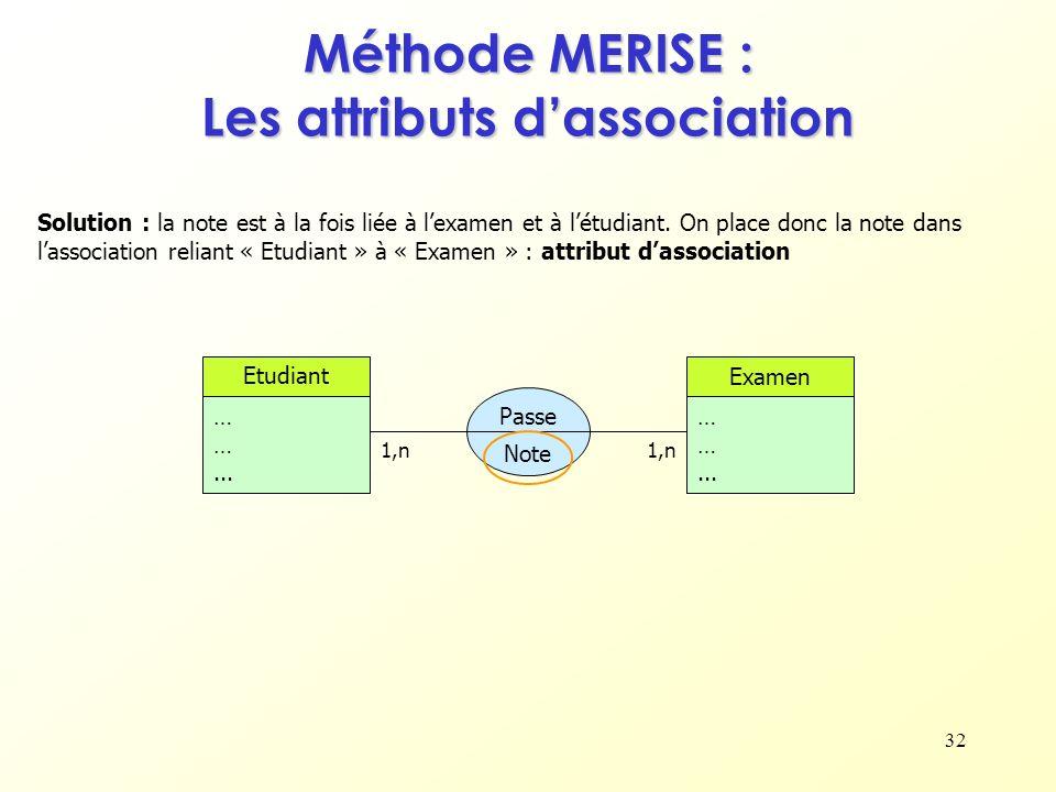 32 Méthode MERISE : Les attributs dassociation Etudiant … …... Examen … …... 1,n Passe Solution : la note est à la fois liée à lexamen et à létudiant.