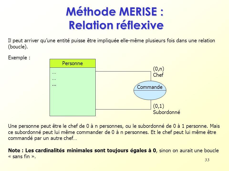 33 Méthode MERISE : Relation réflexive Il peut arriver quune entité puisse être impliquée elle-même plusieurs fois dans une relation (boucle). Personn