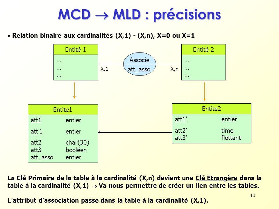 40 MCD MLD : précisions Relation binaire aux cardinalités (X,1) - (X,n), X=0 ou X=1 La Clé Primaire de la table à la cardinalité (X,n) devient une Clé